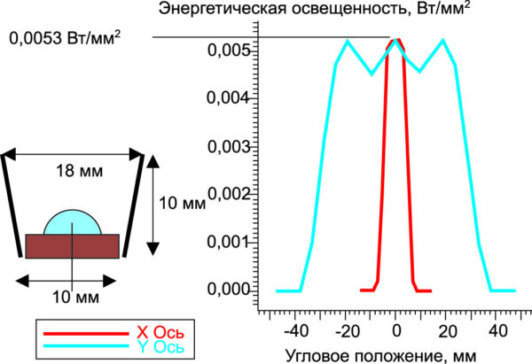 Зависимость энергетической освещенности, создаваемой линейкой модулей LZC-00U600 с отражателем от углового положения