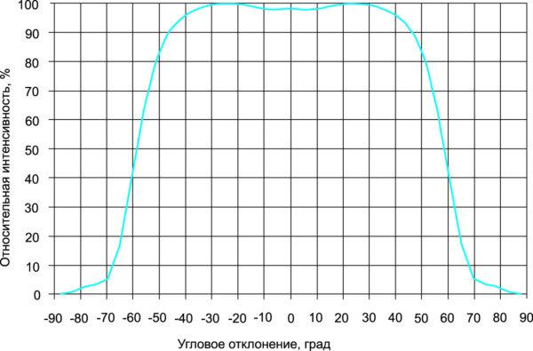 Диаграмма распределения силы излучения приборов LZP