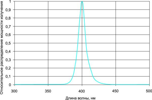 Спектральная характеристика приборов серии LZP