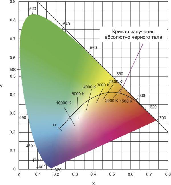 Кривая координат цветности излучения абсолютно черного тела, определяющая диапазон цветовых температур от теплого красноватого 1500 К до холодного  голубоватого 10 000 К