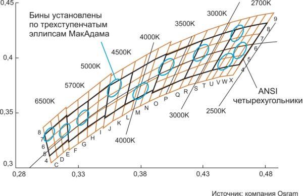 Хроматическая диаграмма, используемая компанией OSRAM для точного биннинга белого, с отклонениями коррелированной цветовой температуры на базе квадратов, построенных на трехступенчатых эллипсах МакАдама