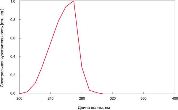 Кривая чувствительности УФC-радиометра. Точка максимальной чувствительности соответствует длине волны 270 нм, вместе с тем его чувствительность к другим длинам волн резко падает