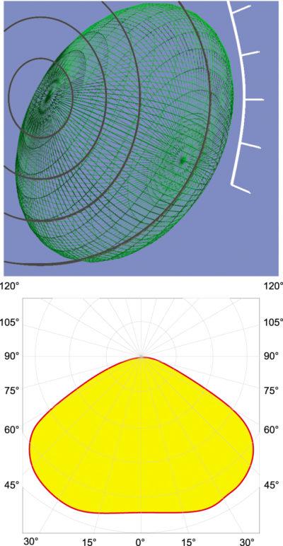 Вверху: радиометрическое тело УФ-C-светодиода, полученное с помощью гониоспектрорадиометра; внизу: полярная кривая силы излучения (Вт/ср) того же УФ-C-светодиода (источник изображения: Asselum Laboraton)