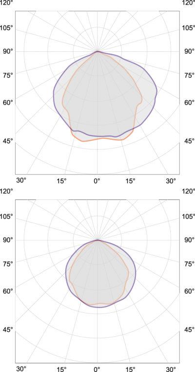 Вверху: полярное распределение интенсивности излучения в видимом диапазоне (380–780 нм), внизу: полярное распределение интенсивности излучения в УФ-C-диапазоне (200–280 нм)