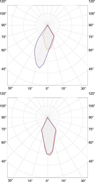 Вверху: распределение интенсивностей излучения (Вт/ср) 200–280 нм. Внизу: те же данные, но для диапазона 200–350 нм