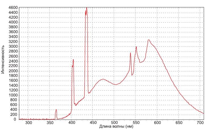 Спектры излучения люминесцентных ИС