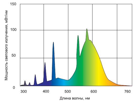 Спектральное распределение ЛЛ белого цвета