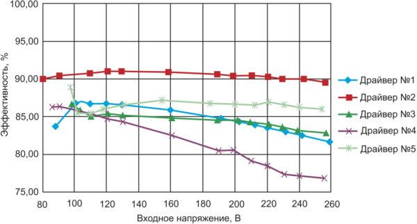 Зависимость эффективности от входного напряжения неизолированных LED-драйверов No 1–5