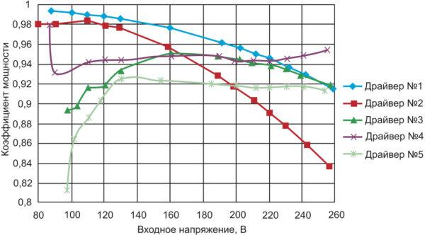 Зависимость коэффициента мощности от входного напряжения неизолированных LED-драйверов No 1–5