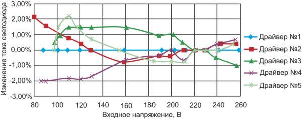 Зависимость тока светодиода от входного напряжения неизолированных LED-драйверов No 1–5
