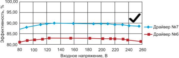 Зависимость эффективности от входного напряжения для драйверов No 6, 7