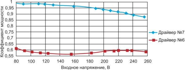 Зависимость коэффициента мощности от входного напряжения для драйверов No 6, 7