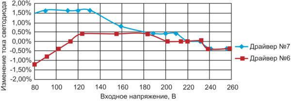 Зависимость тока светодиодов от входного напряжения для драйверов No 6, 7