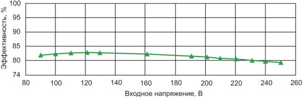 Зависимость эффективности от входного напряжения