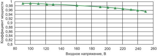 Зависимость коэффициента мощности от входного напряжения