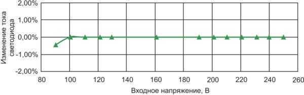 Зависимость тока светодиодов от входного напряжения