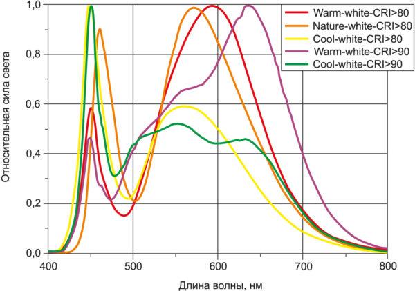 Спектральные характеристики приборов серии XI3535