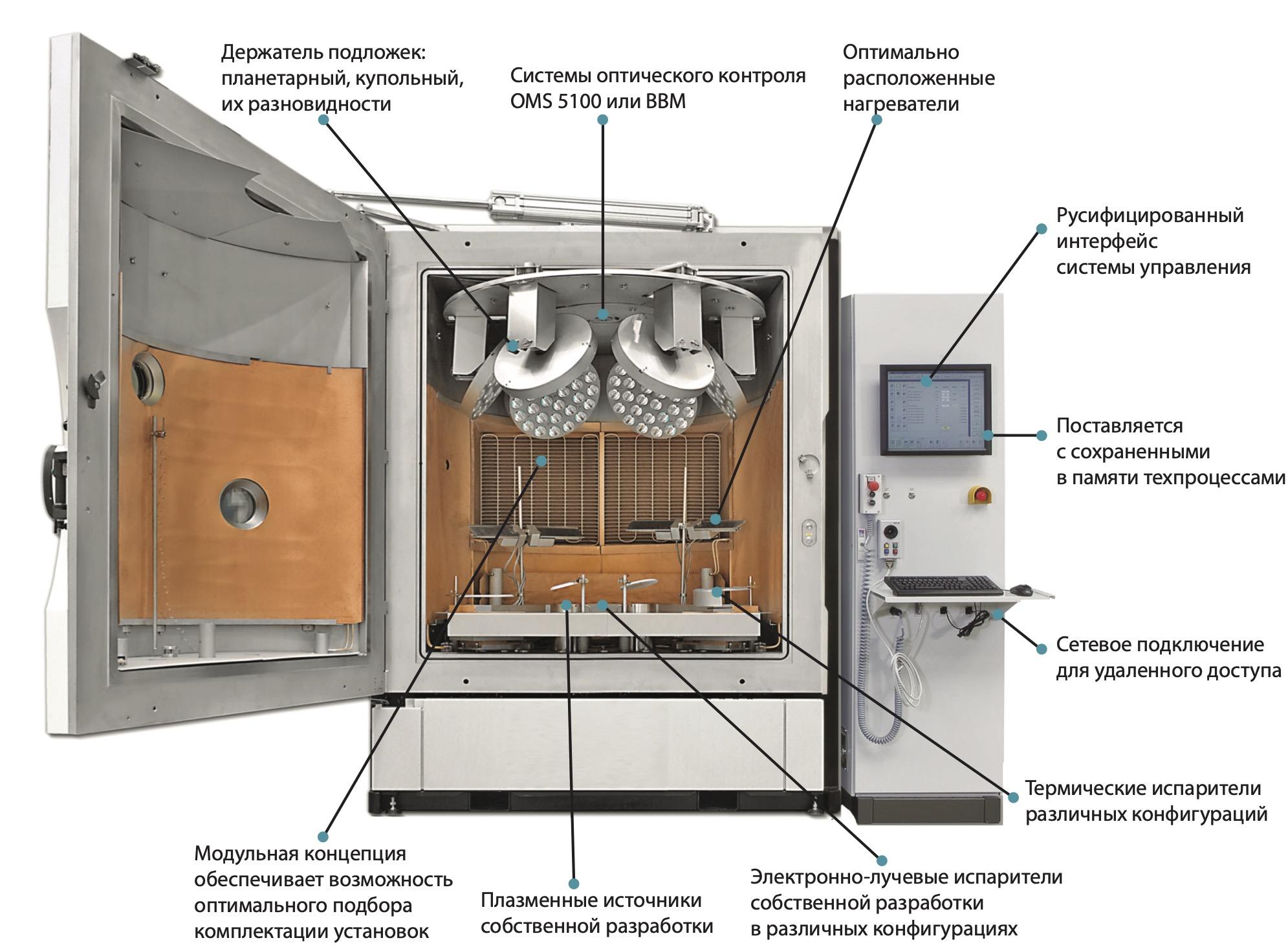 Традиционная компоновка оборудования для нанесения оптических покрытий в вакууме