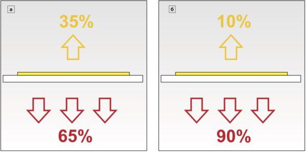 Условное распределение потребляемой мощности на светодиодной матрице: а) с высоким бином по световому потоку; б) с низким бином по световому потоку