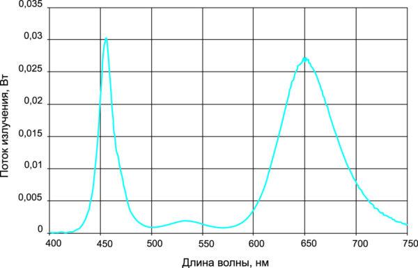 Соотношение 1:1 синего идлинноволнового красного света бескадмиевых квантовых точек
