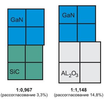 Схема рассогласования кристаллических решеток GaN-структур на подложках