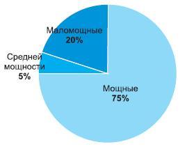 Распределение дохода с продаж светодиодов различной мощности в 2011г.