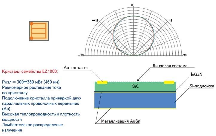 Схема кристалла Cree EZ-1000 семейства EZBright