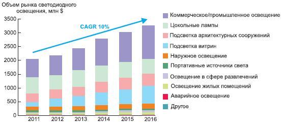 Среднегодовой темп роста рынка светодиодного освещения