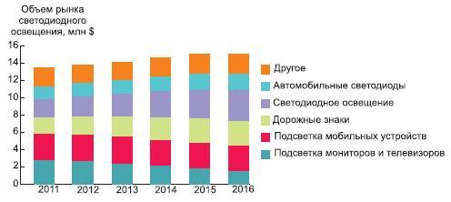 Прогноз распределения спроса пообластям применения на2011–2016 гг.