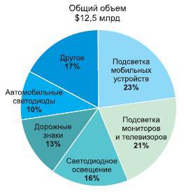 Структура светодиодного рынка в 2011г.