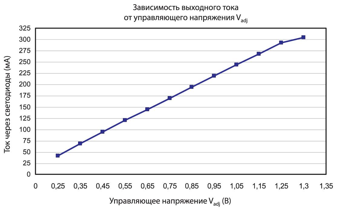 Зависимость выходного тока драйвера AMLDL-3035Z от управляющего напряжения