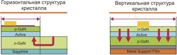 Горизонтальная и вертикальная структуры кристаллов