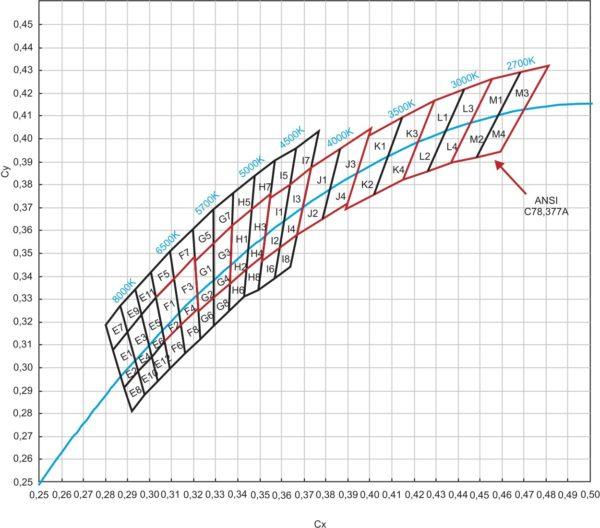 Диаграммы цветности приборов группы LEMWS51