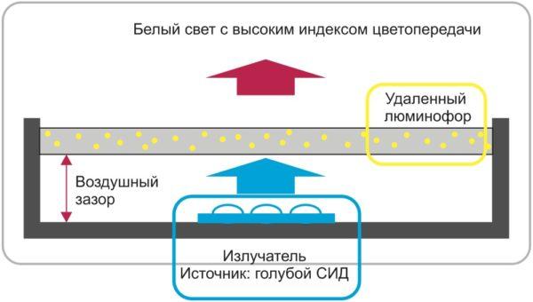 Структура с удаленным люминофором