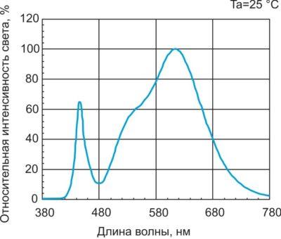 Спектральная характеристика светодиода LEMWH51W80MZ00
