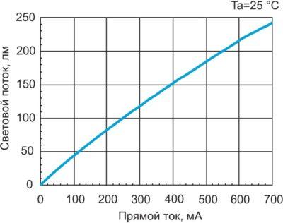 Зависимость светового потока светодиода LEMWH51X75FZ00 от прямого тока