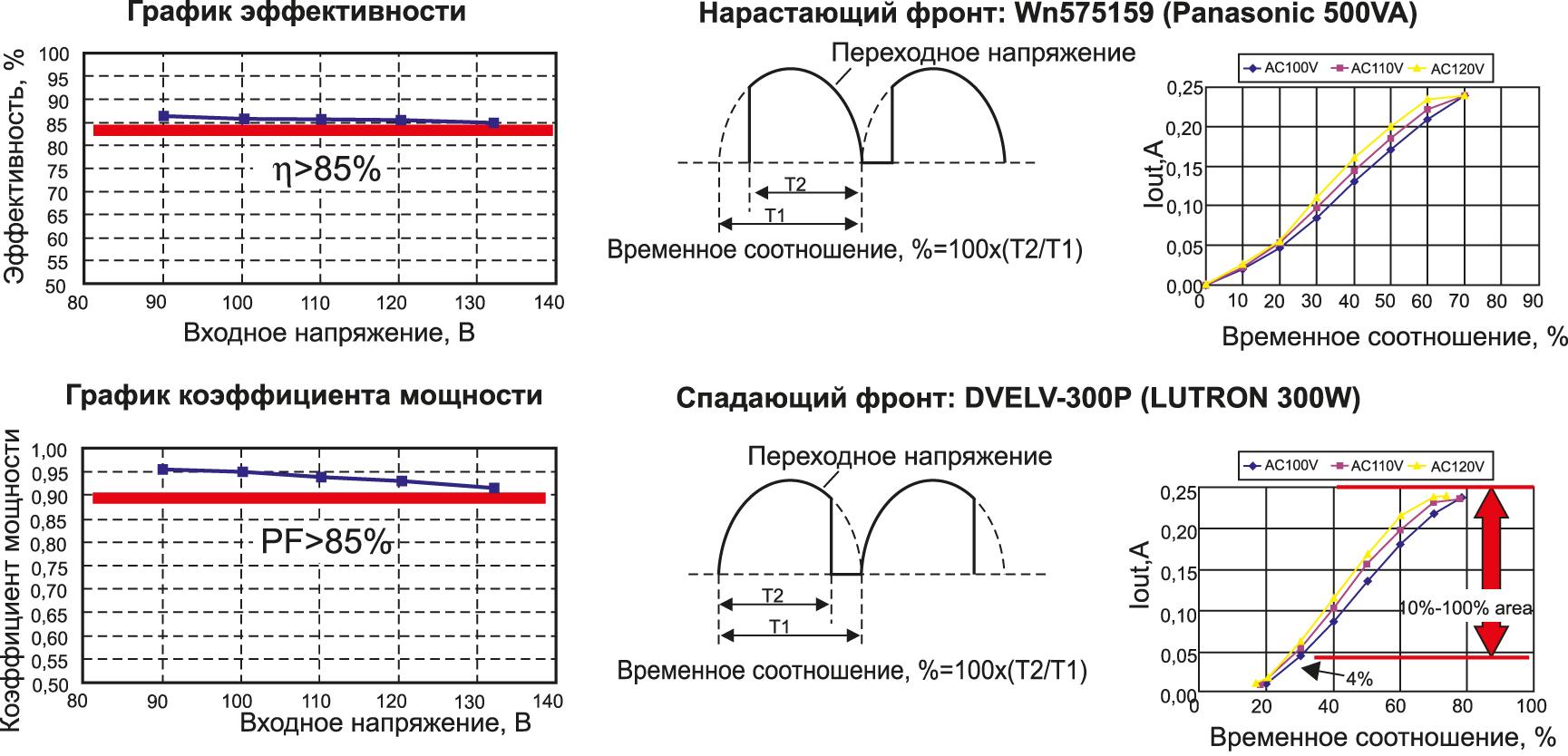 График эффективности и коэффициента мощности R2A20135EVB-ND1
