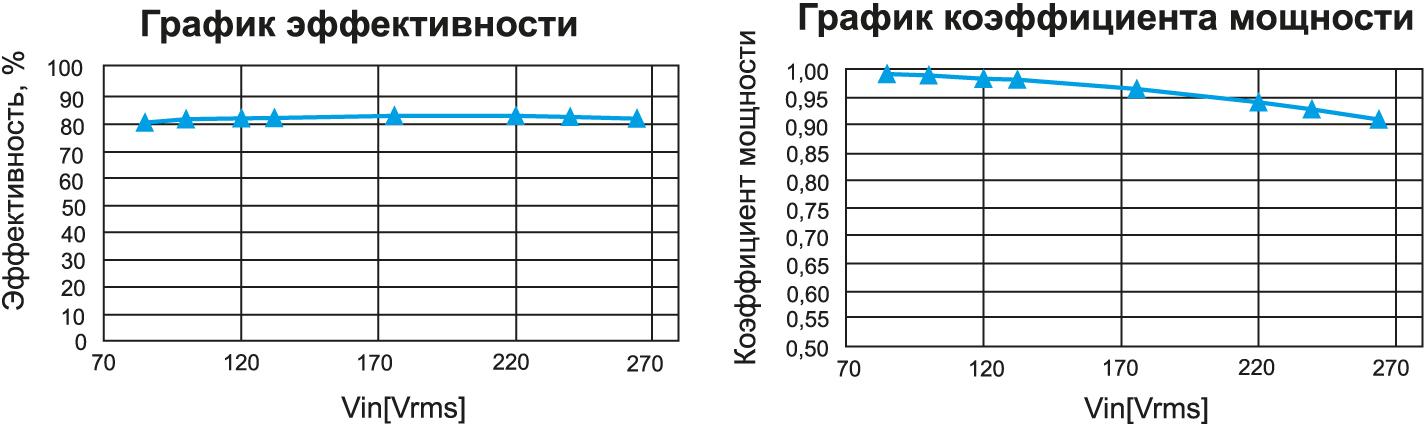 График эффективности и коэффициента мощности R2A20134EVB-INW