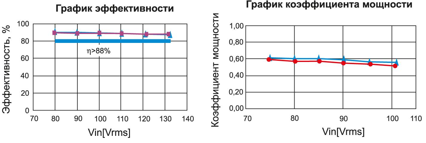 График эффективности и коэффициента мощности R2A20134EVB-NN1P