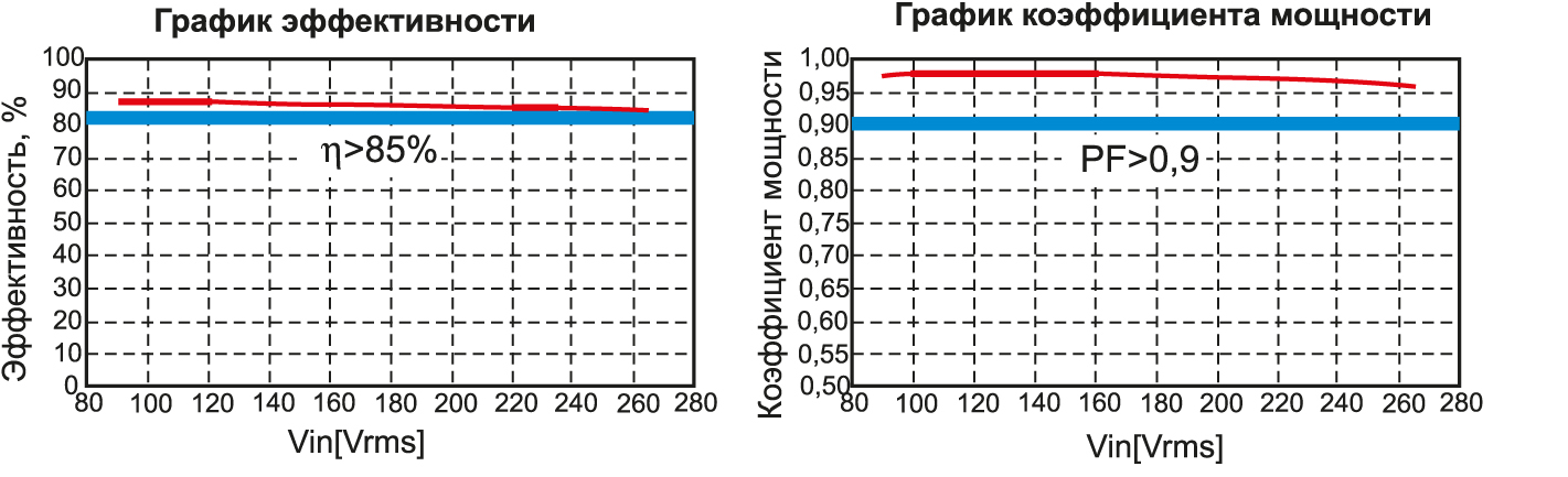 График эффективности и коэффициента мощности R2A20134EVB-NN1W