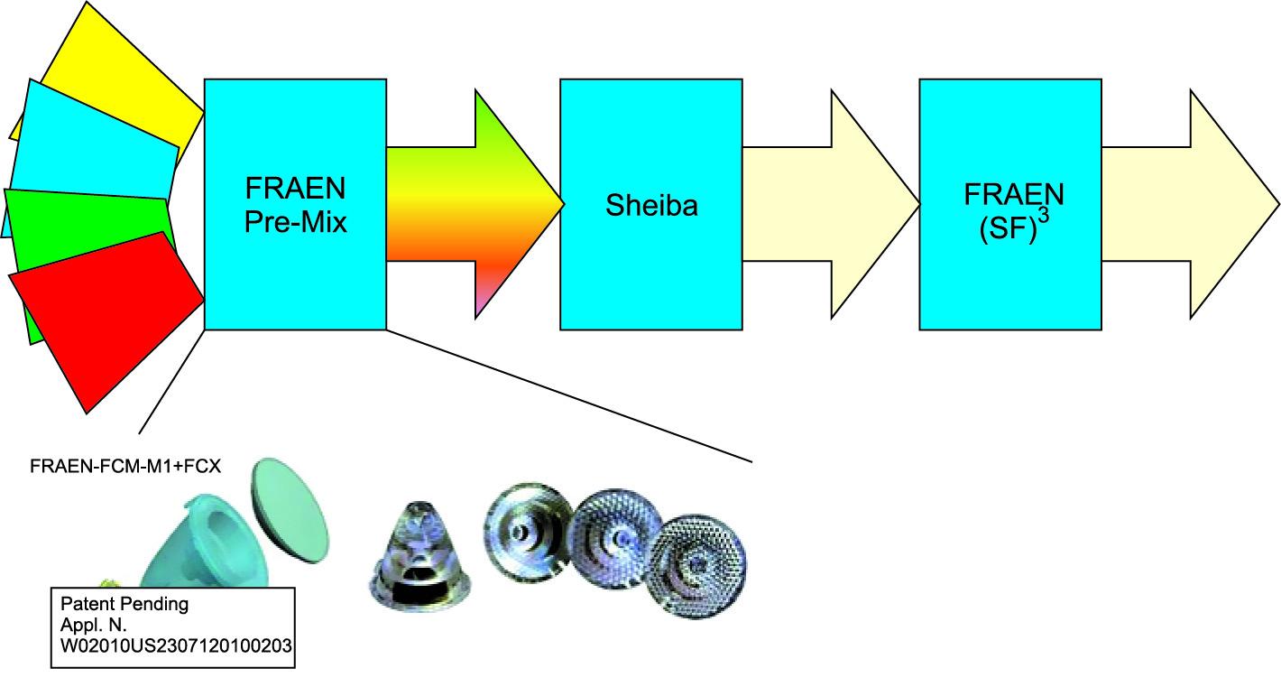 Схема оптического тракта цветового смешения, который обеспечивает однородное освещение экрана