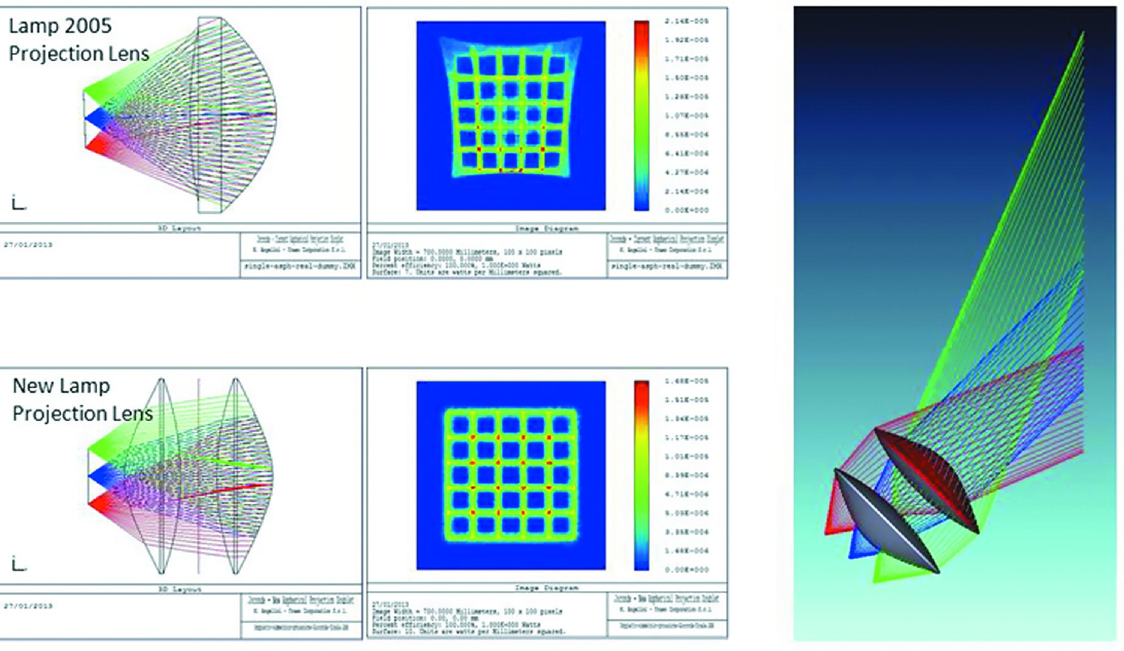 Асимметричная двухэлементная проекционная линза гарантирует однородное распределение света и надлежащую форму светового пятна на экране