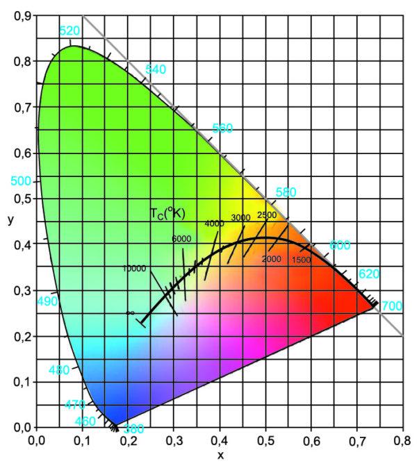 Система управления обеспечивает высочайшее качество освещения во всех рабочих точках в широком диапазоне температур. Большая область цветовой гаммы достигается за счет применения большого количества светодиодов. Перемещение по диаграмме осуществляется с помощью средства Ingelux, разработанного на основе накопленного багажа знаний