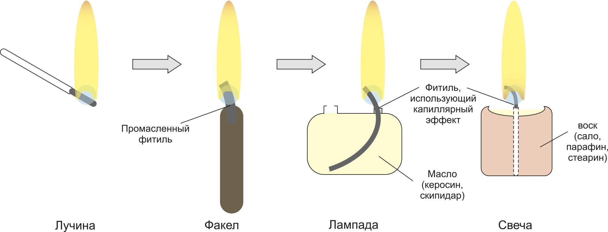 Эволюция светильников на углеводородном топливе