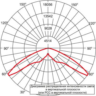 Диаграмма ARE-EHO-1S-AA/DM