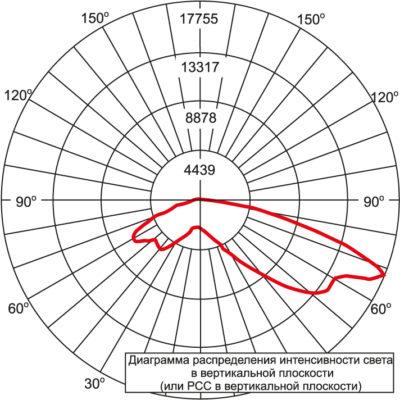 Диаграмма ARE-EHO-2AA/DM