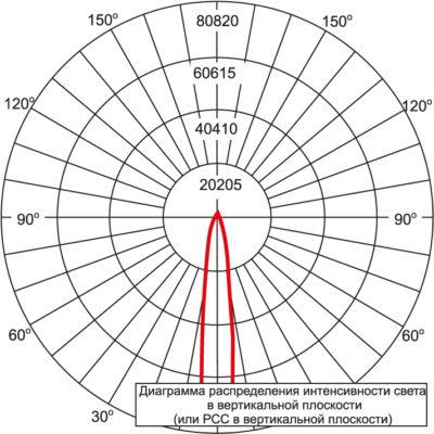 Диаграмма FLD-EHO-15-AA