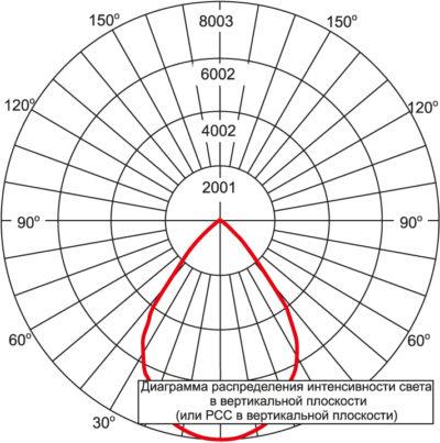 Диаграмма FLD-EHO-70-AA