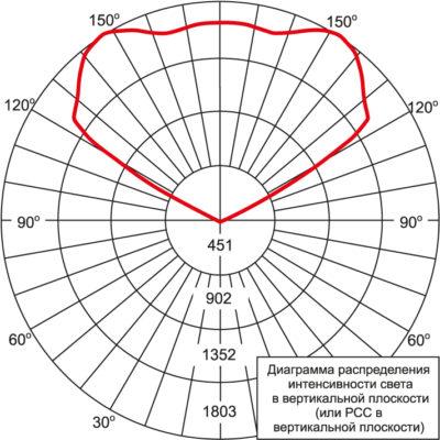Диаграмма FLD-EHO-N6-AA