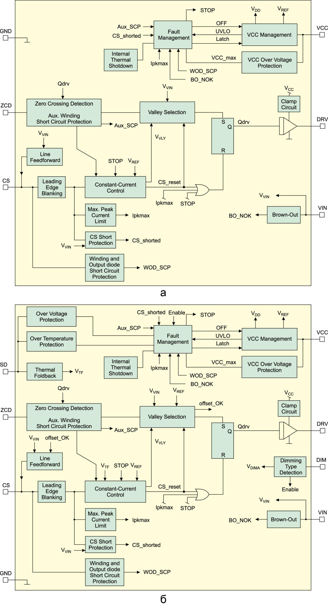 Рис. 2. Структурные схемы контроллеров: NCL30080/81; NCL30082/83